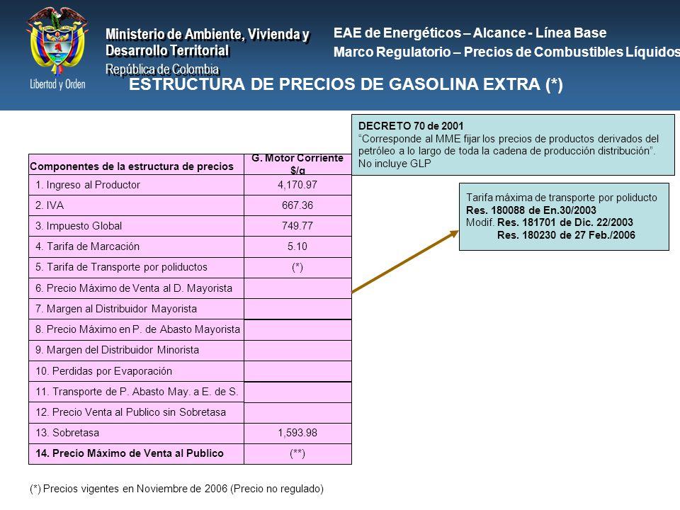 ESTRUCTURA DE PRECIOS DE GASOLINA EXTRA (*)