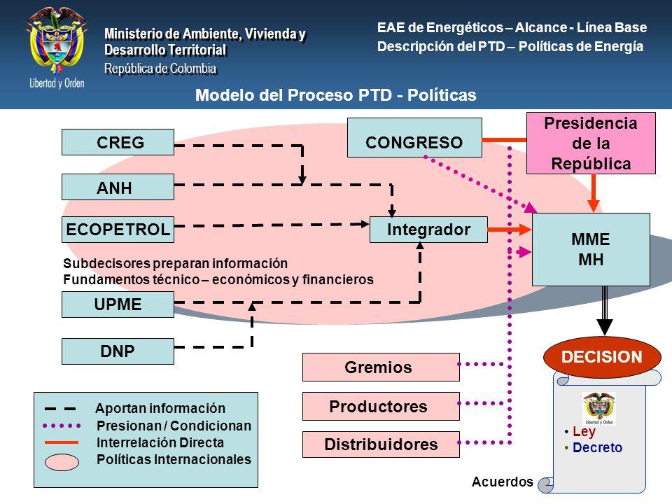Modelo del Proceso PTD - Políticas