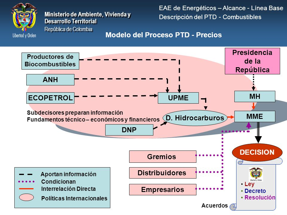 Modelo del Proceso PTD - Precios