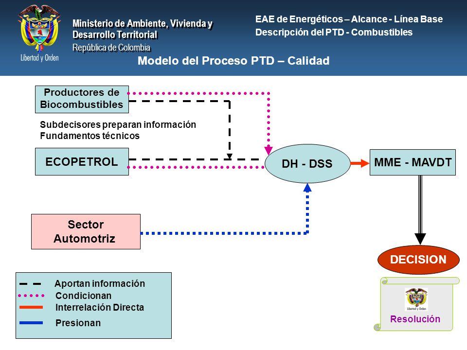 Modelo del Proceso PTD – Calidad