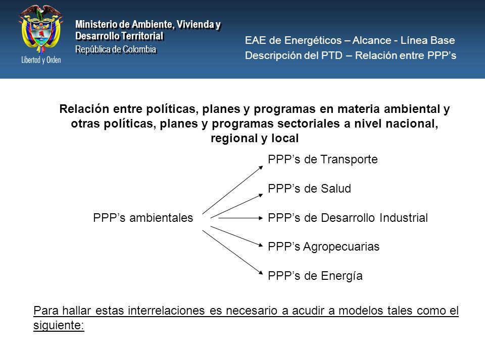 PPP's de Desarrollo Industrial PPP's Agropecuarias PPP's de Energía