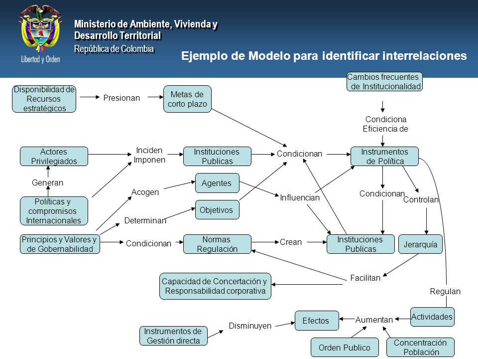 Ejemplo de Modelo para identificar interrelaciones