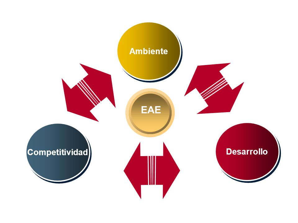 Ambiente EAE Competitividad Desarrollo