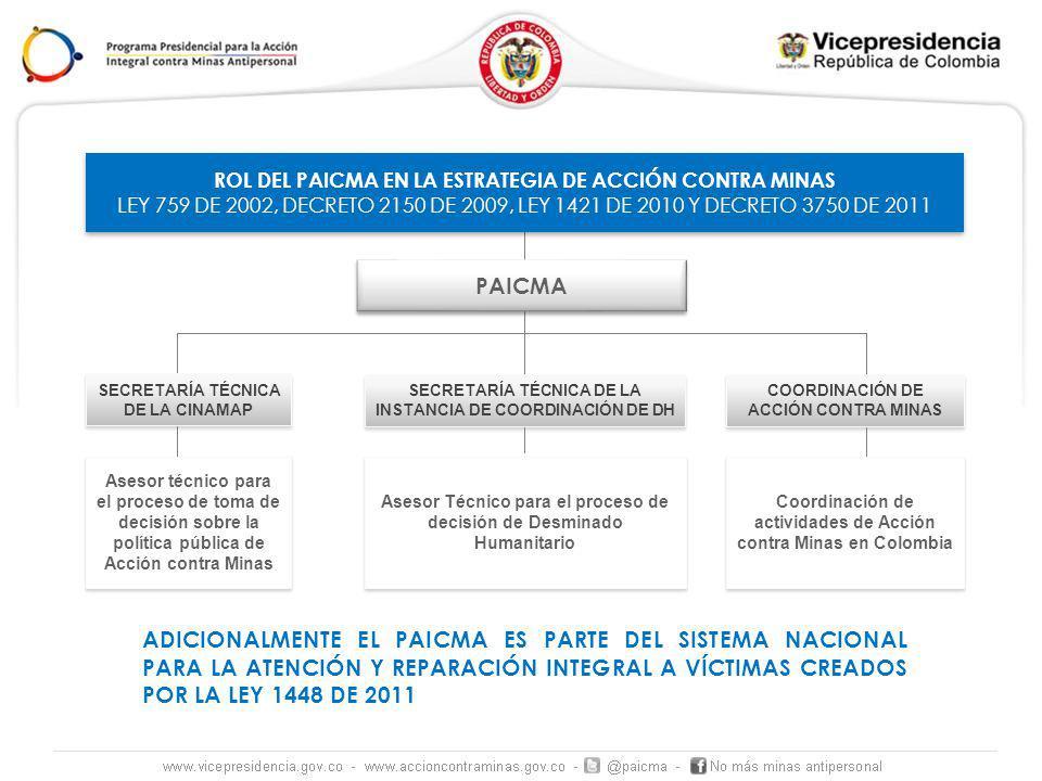 ROL DEL PAICMA EN LA ESTRATEGIA DE ACCIÓN CONTRA MINAS
