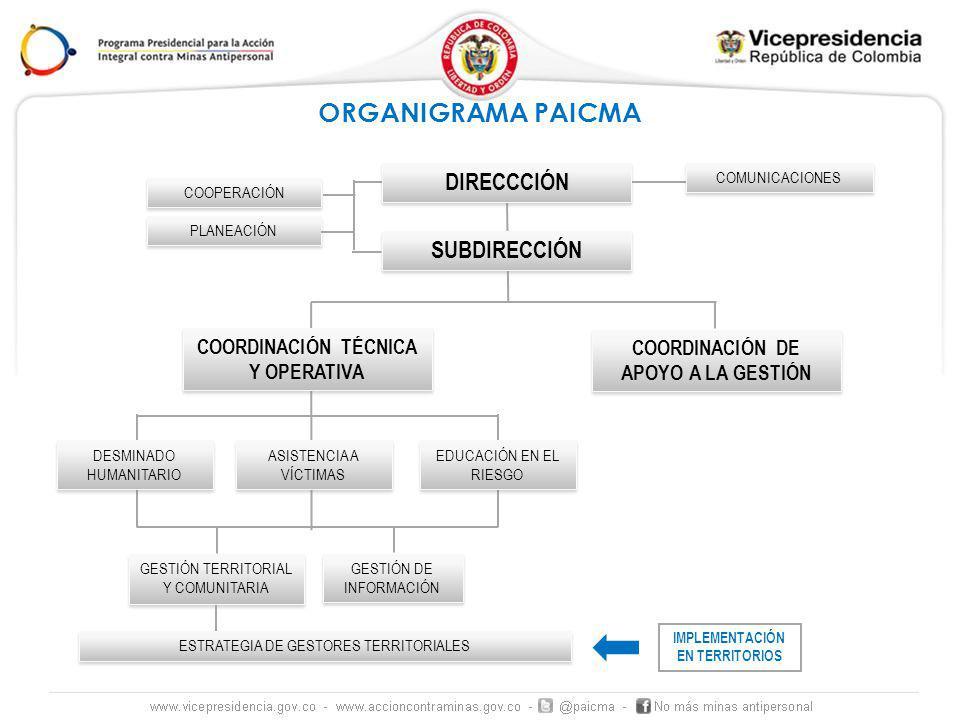 ORGANIGRAMA PAICMA DIRECCCIÓN SUBDIRECCIÓN