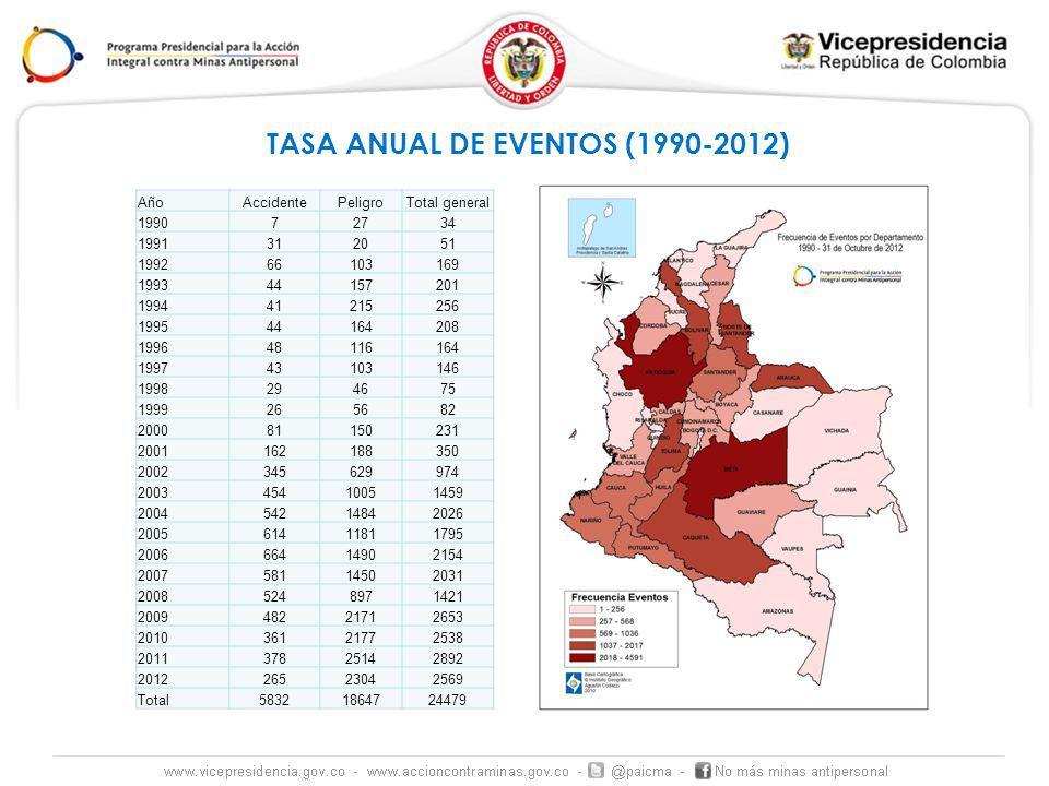 TASA ANUAL DE EVENTOS (1990-2012)