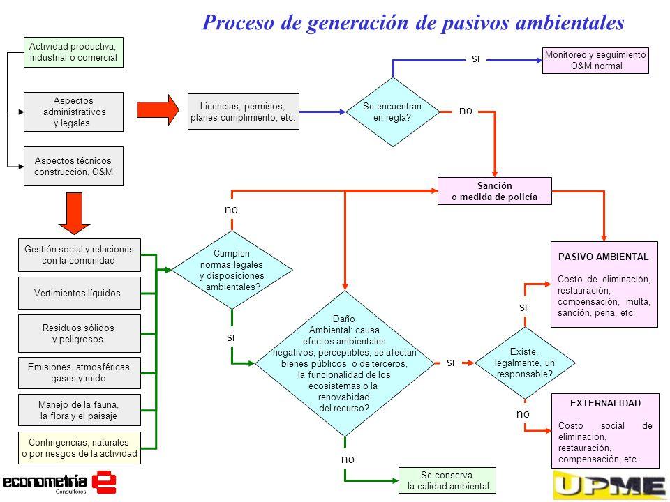 Proceso de generación de pasivos ambientales