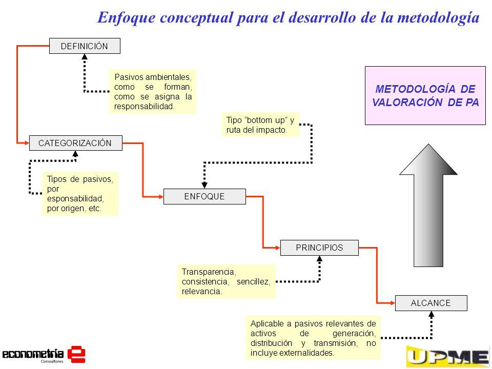 METODOLOGÍA DE VALORACIÓN DE PA