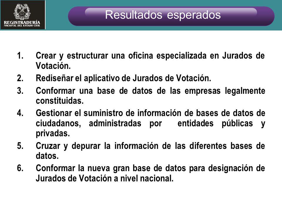 Resultados esperados Crear y estructurar una oficina especializada en Jurados de Votación. Rediseñar el aplicativo de Jurados de Votación.