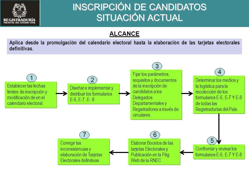 INSCRIPCIÓN DE CANDIDATOS