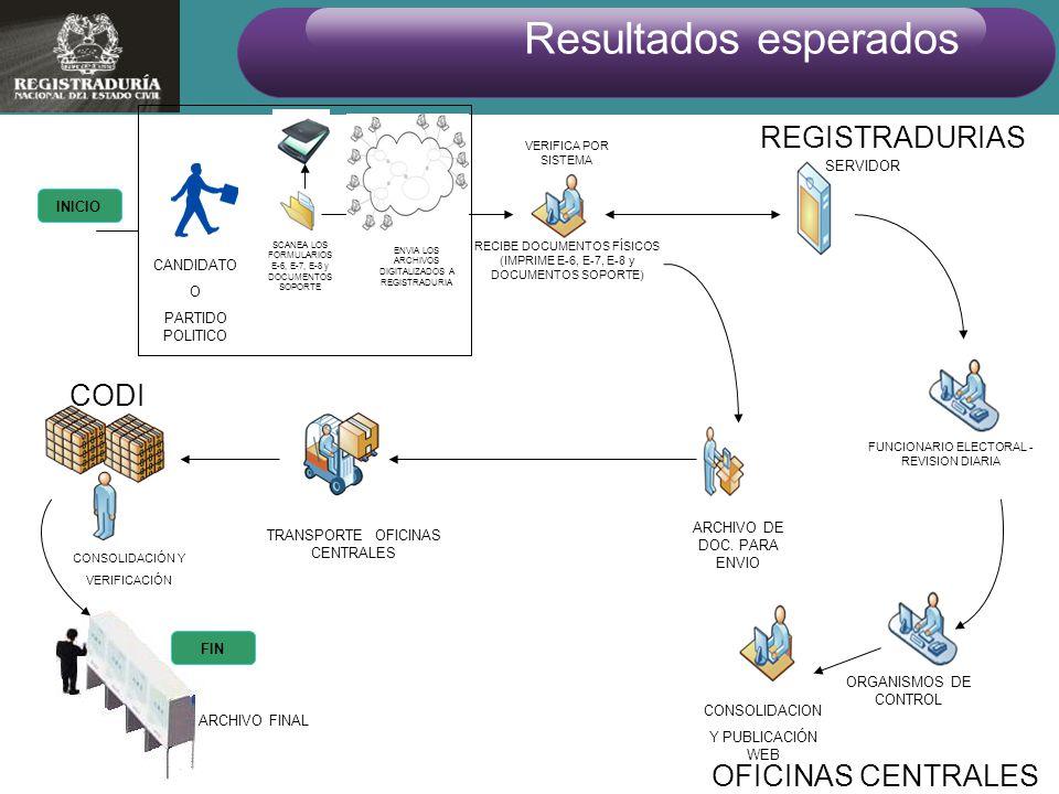 Resultados esperados REGISTRADURIAS CODI OFICINAS CENTRALES SERVIDOR