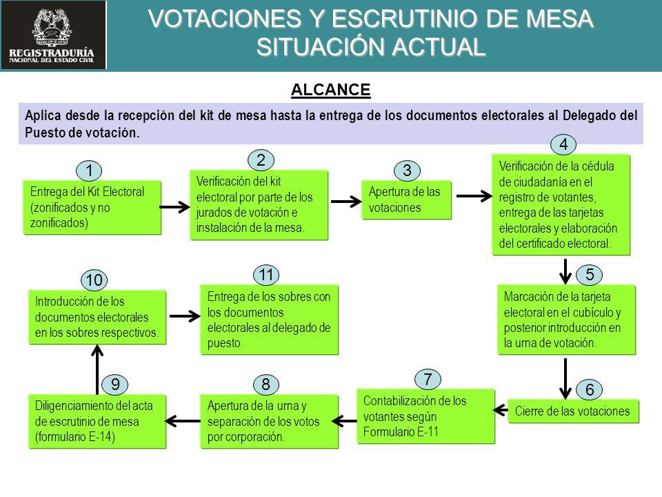 VOTACIONES Y ESCRUTINIO DE MESA