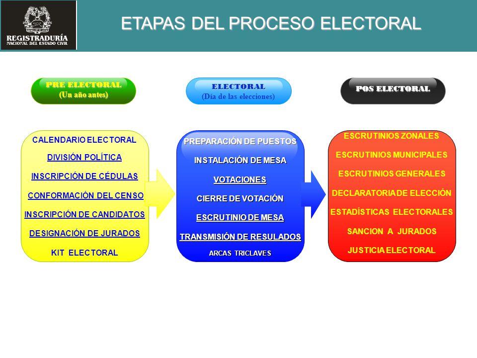 (Día de las elecciones)