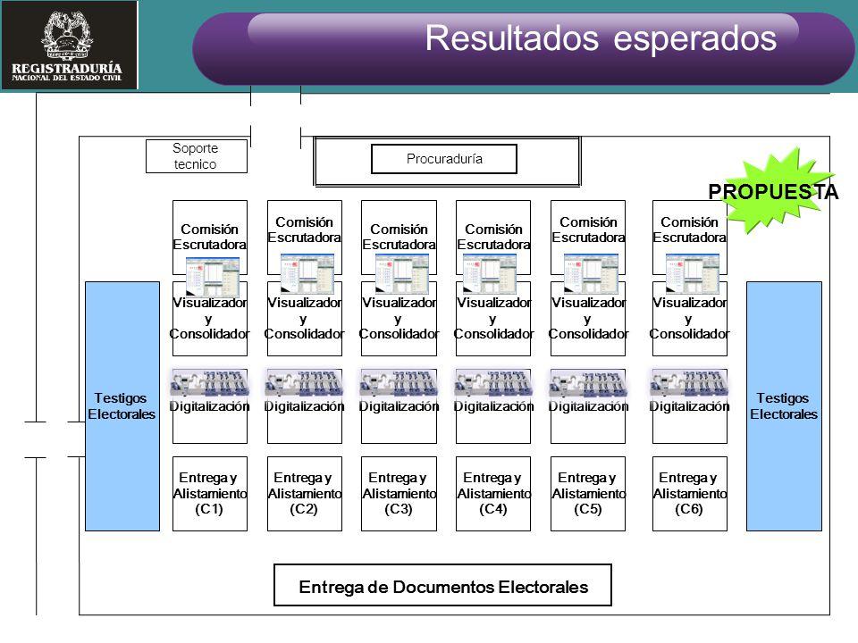 Entrega de Documentos Electorales