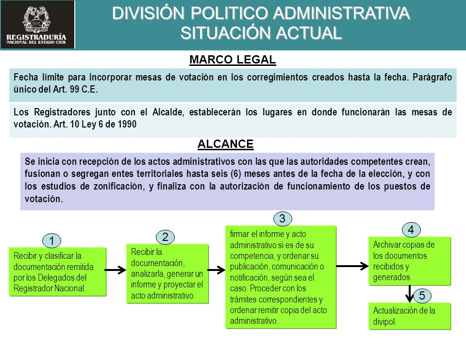 DIVISIÓN POLITICO ADMINISTRATIVA