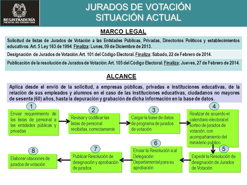 JURADOS DE VOTACIÓN SITUACIÓN ACTUAL MARCO LEGAL ALCANCE 1 4 2 3 6 7 5