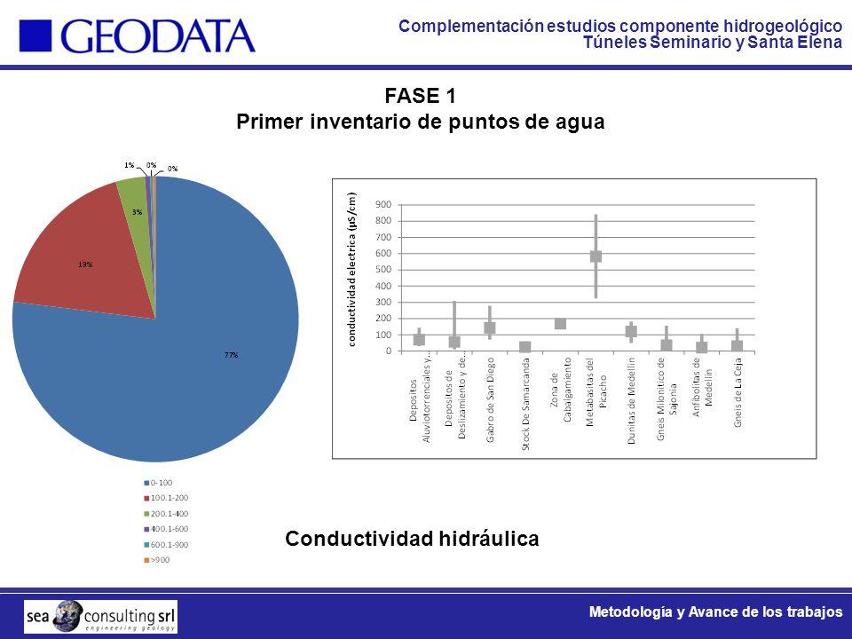 Primer inventario de puntos de agua Conductividad hidráulica