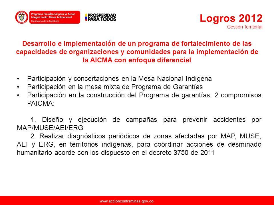 Logros 2012 Gestión Territorial.