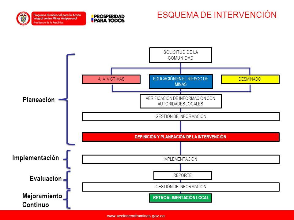 ESQUEMA DE INTERVENCIÓN