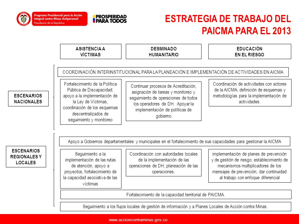 ESCENARIOS NACIONALES ESCENARIOS REGIONALES Y LOCALES