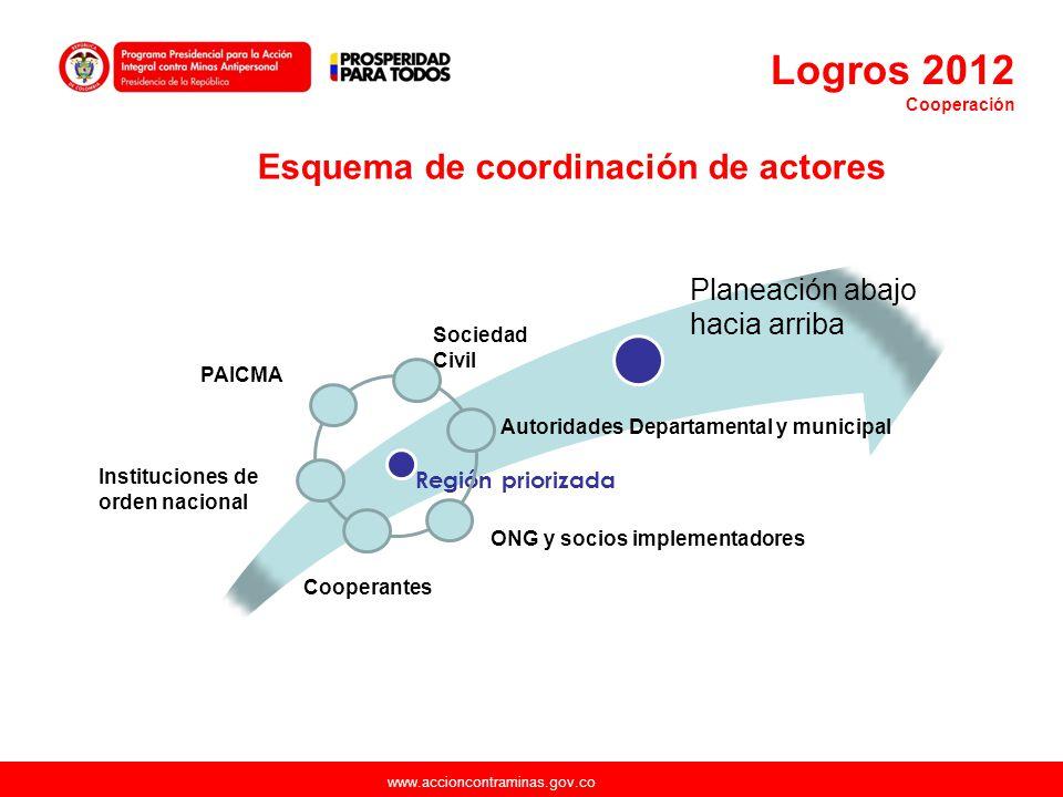 Esquema de coordinación de actores