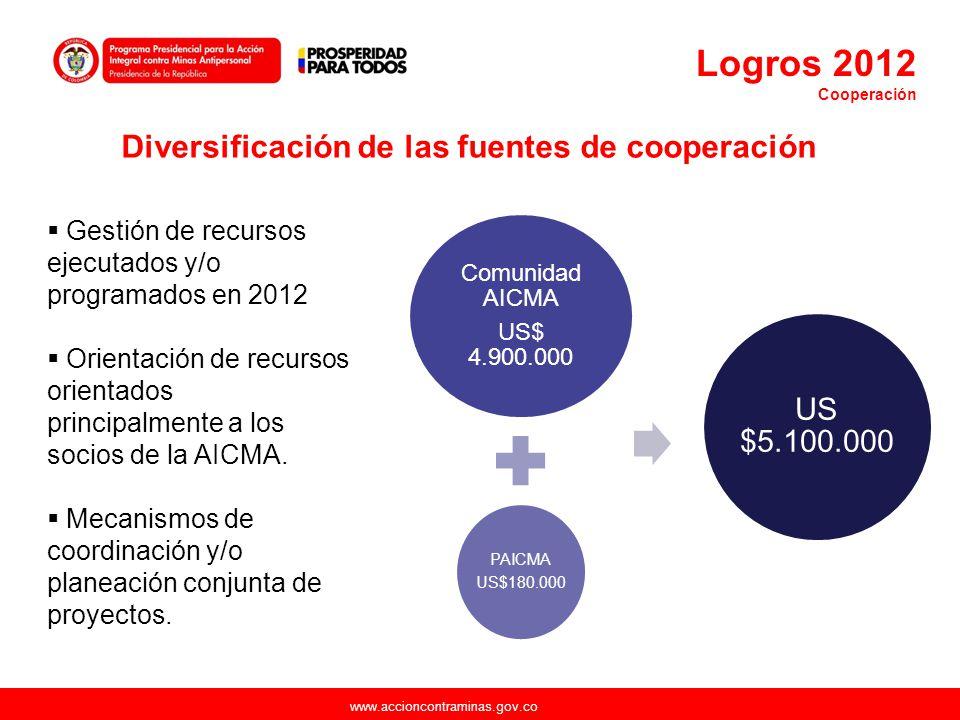 Diversificación de las fuentes de cooperación