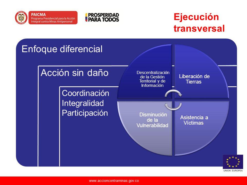 Ejecución transversal Enfoque diferencial Acción sin daño Coordinación