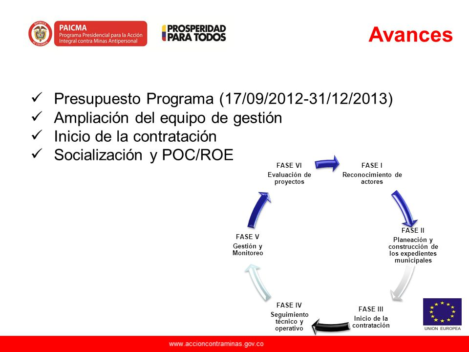 Avances Presupuesto Programa (17/09/2012-31/12/2013)