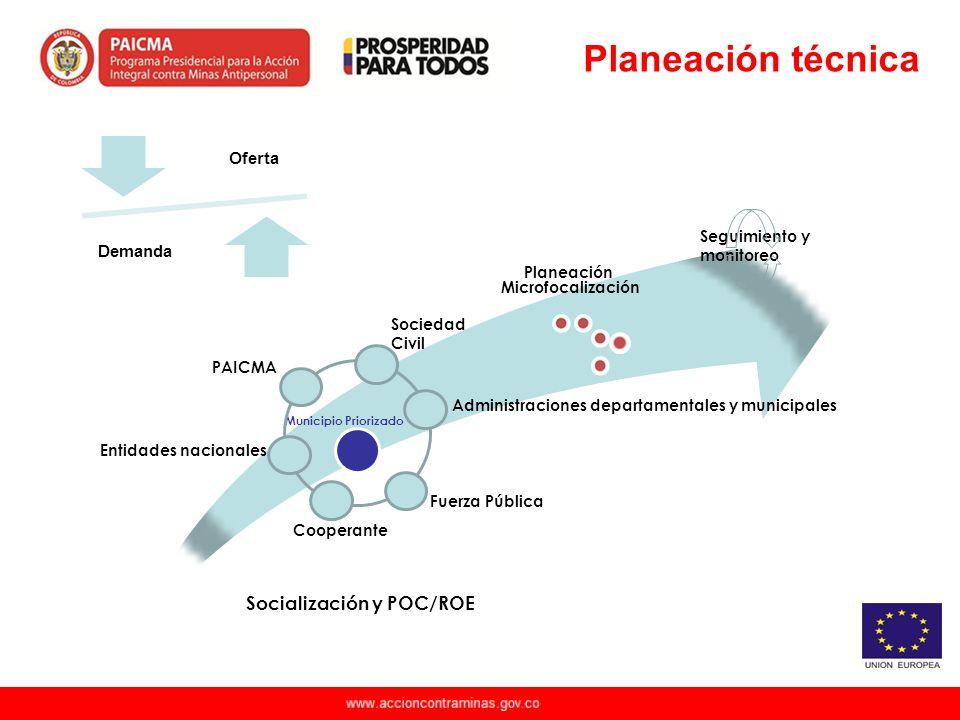 Planeación técnica Socialización y POC/ROE Oferta Demanda Planeación