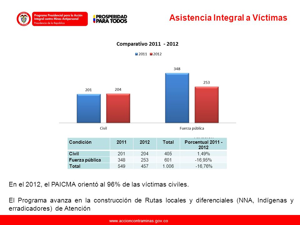 Variación Porcentual 2011 -2012