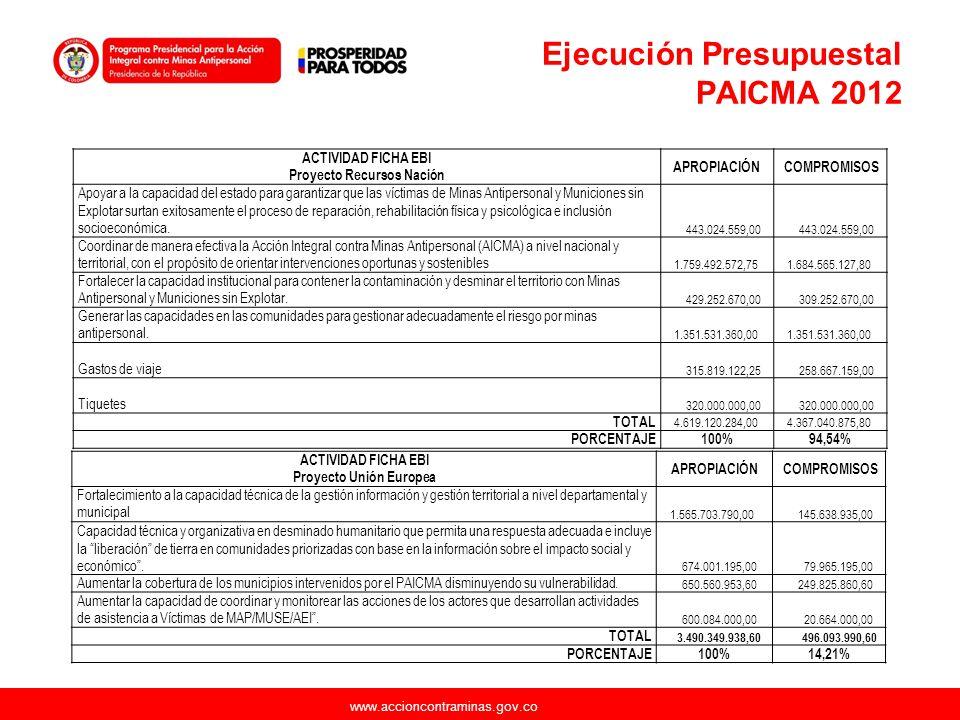 Ejecución Presupuestal PAICMA 2012