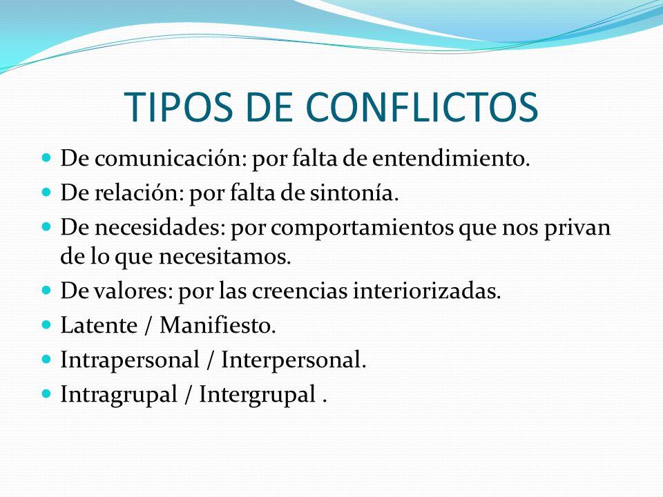 TIPOS DE CONFLICTOS De comunicación: por falta de entendimiento.