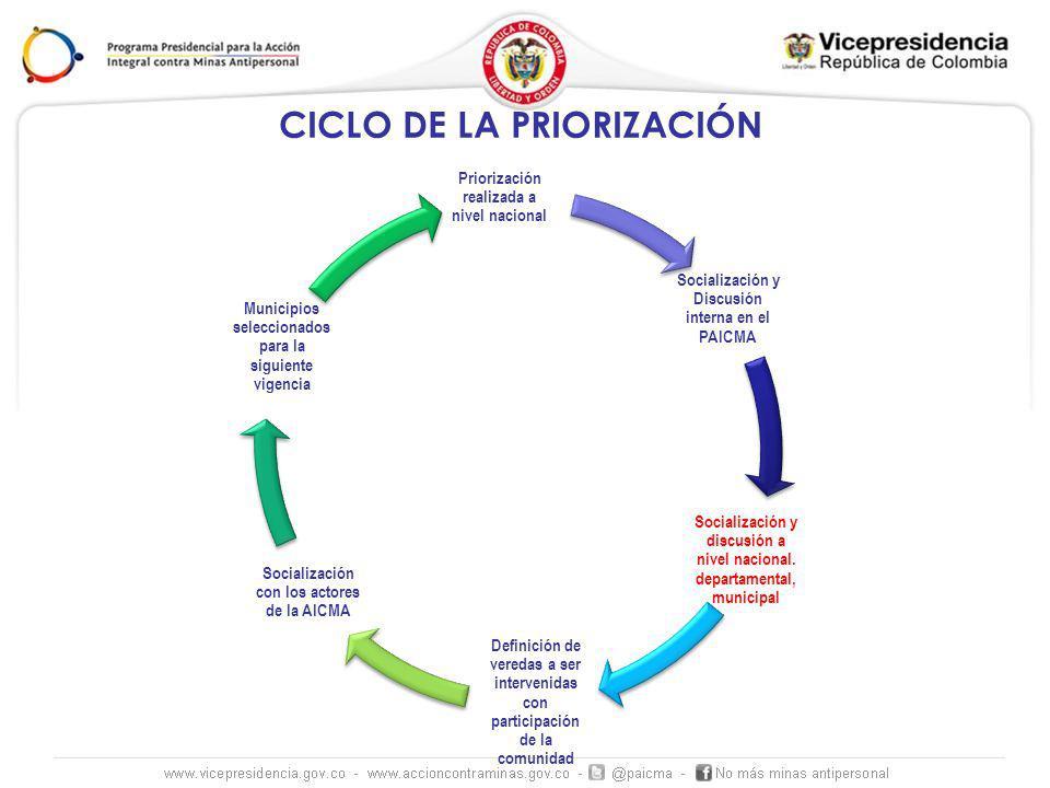 CICLO DE LA PRIORIZACIÓN