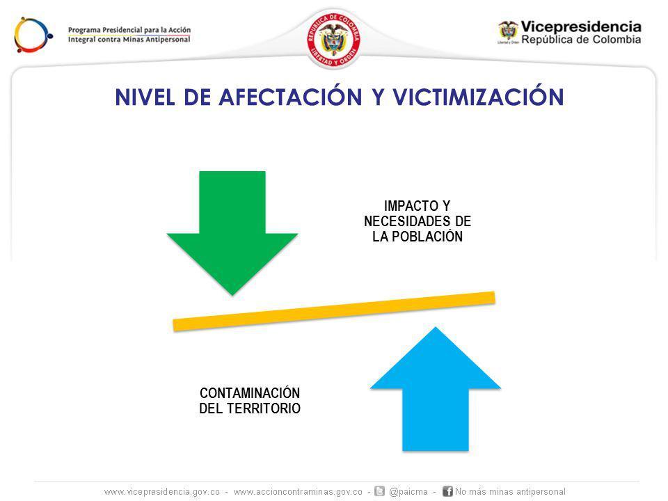 NIVEL DE AFECTACIÓN Y VICTIMIZACIÓN