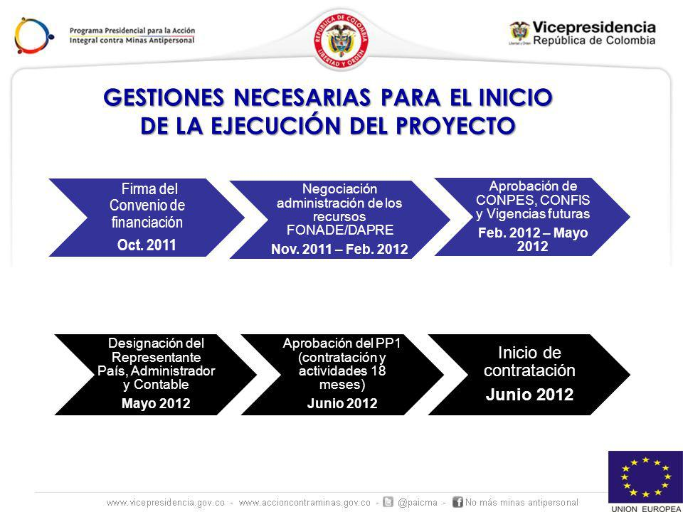 GESTIONES NECESARIAS PARA EL INICIO DE LA EJECUCIÓN DEL PROYECTO