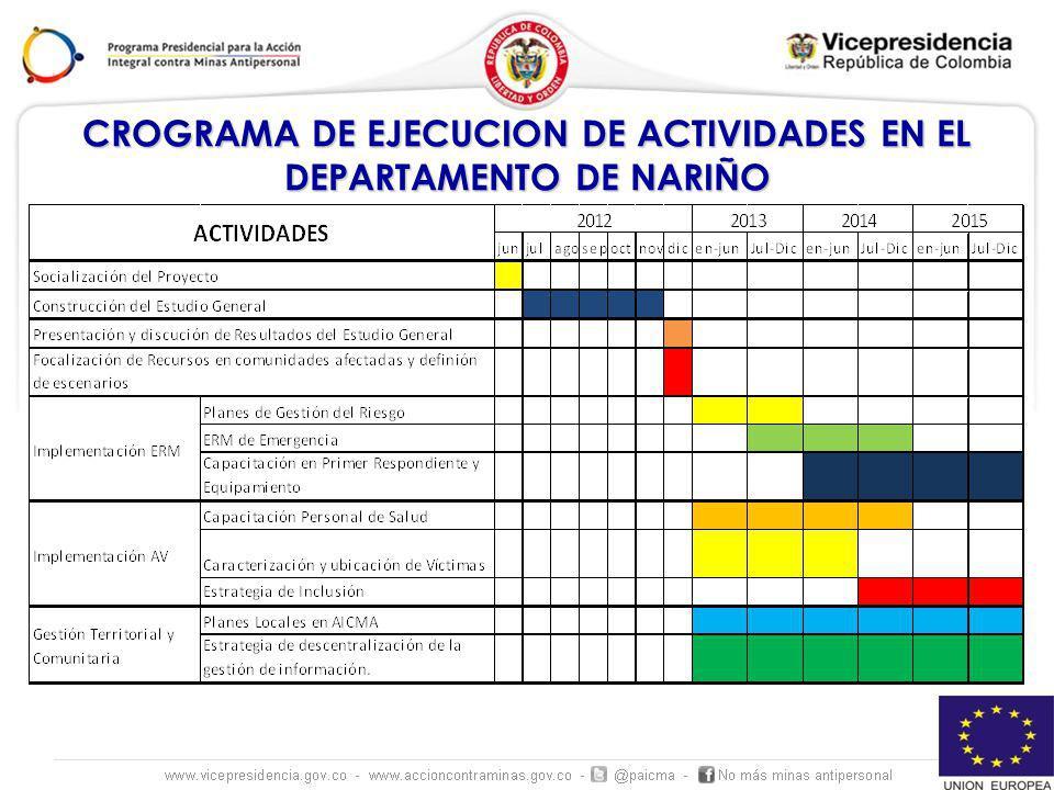 CROGRAMA DE EJECUCION DE ACTIVIDADES EN EL DEPARTAMENTO DE NARIÑO