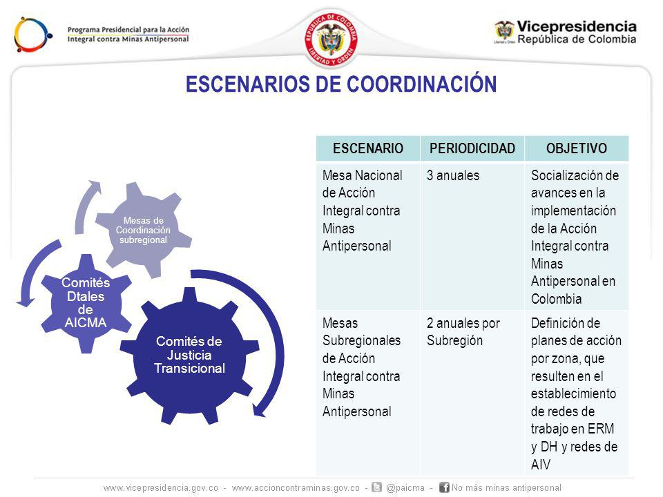 ESCENARIOS DE COORDINACIÓN
