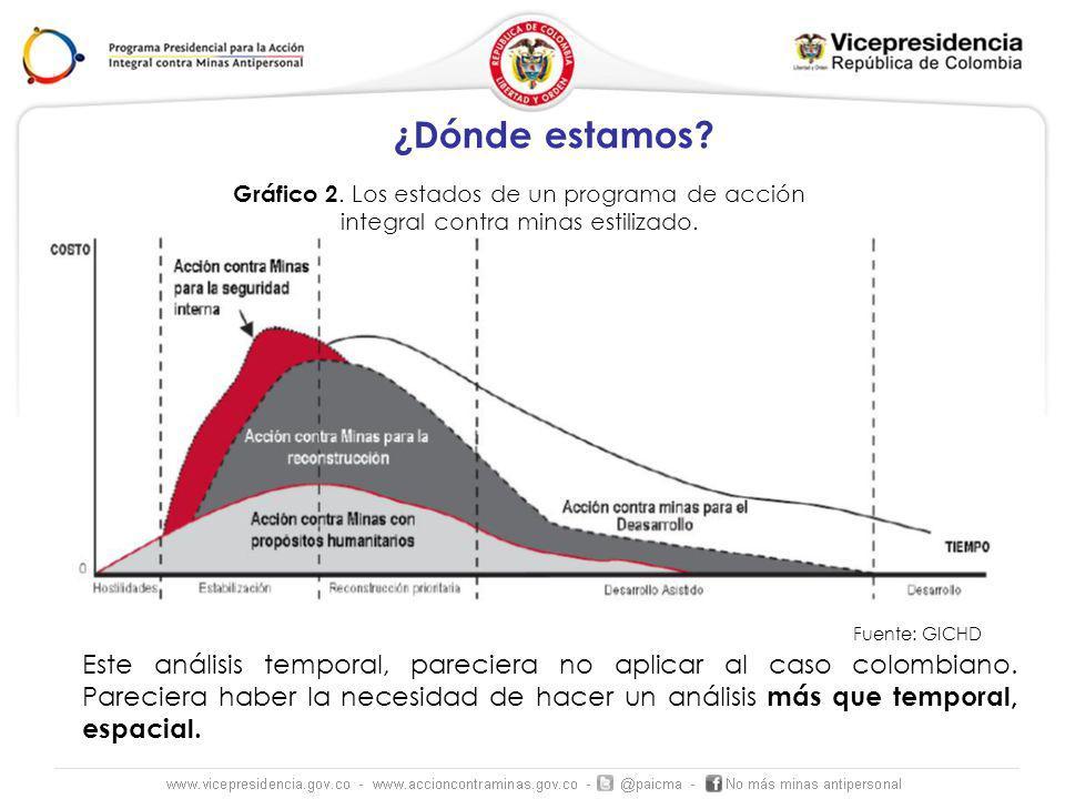 ¿Dónde estamos Gráfico 2. Los estados de un programa de acción integral contra minas estilizado. Fuente: GICHD.
