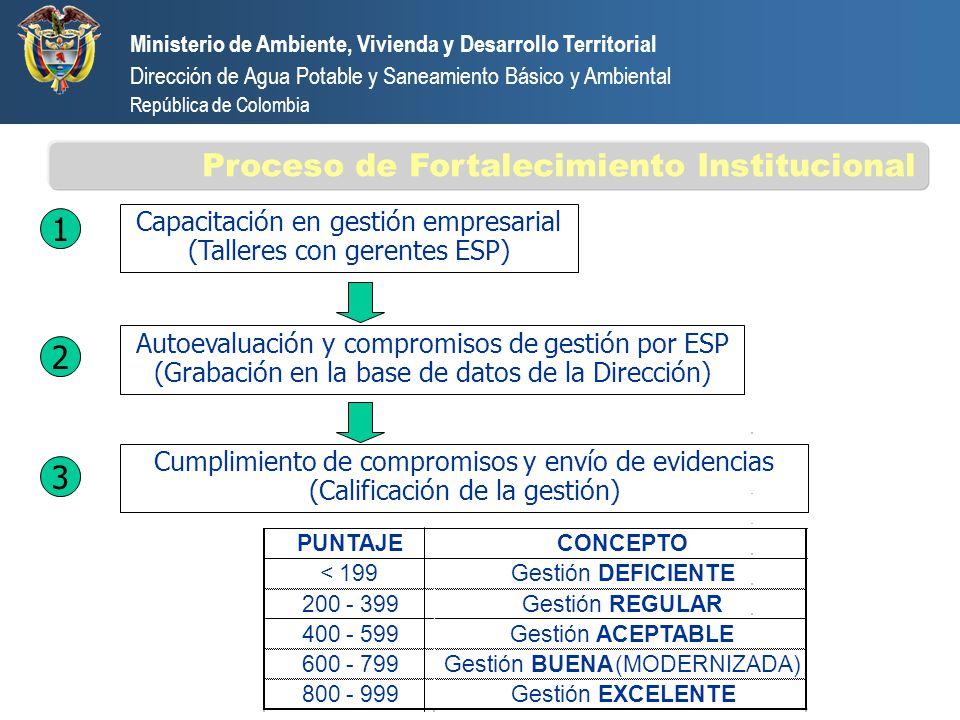 Proceso de Fortalecimiento Institucional