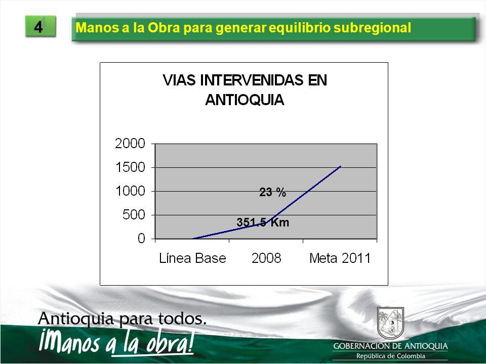 4 Manos a la Obra para generar equilibrio subregional 23 % 351.5 Km