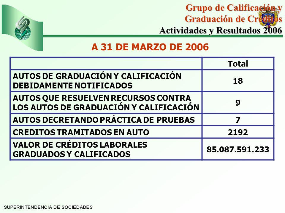 Grupo de Calificación y Graduación de Créditos