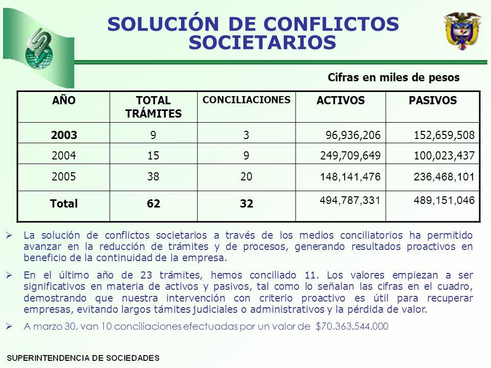 SOLUCIÓN DE CONFLICTOS SOCIETARIOS