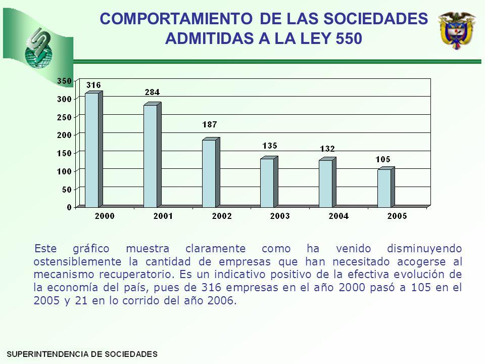COMPORTAMIENTO DE LAS SOCIEDADES ADMITIDAS A LA LEY 550