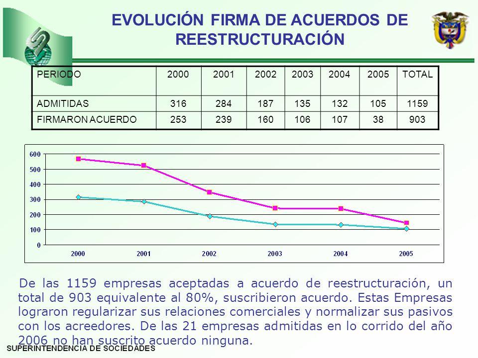 EVOLUCIÓN FIRMA DE ACUERDOS DE REESTRUCTURACIÓN