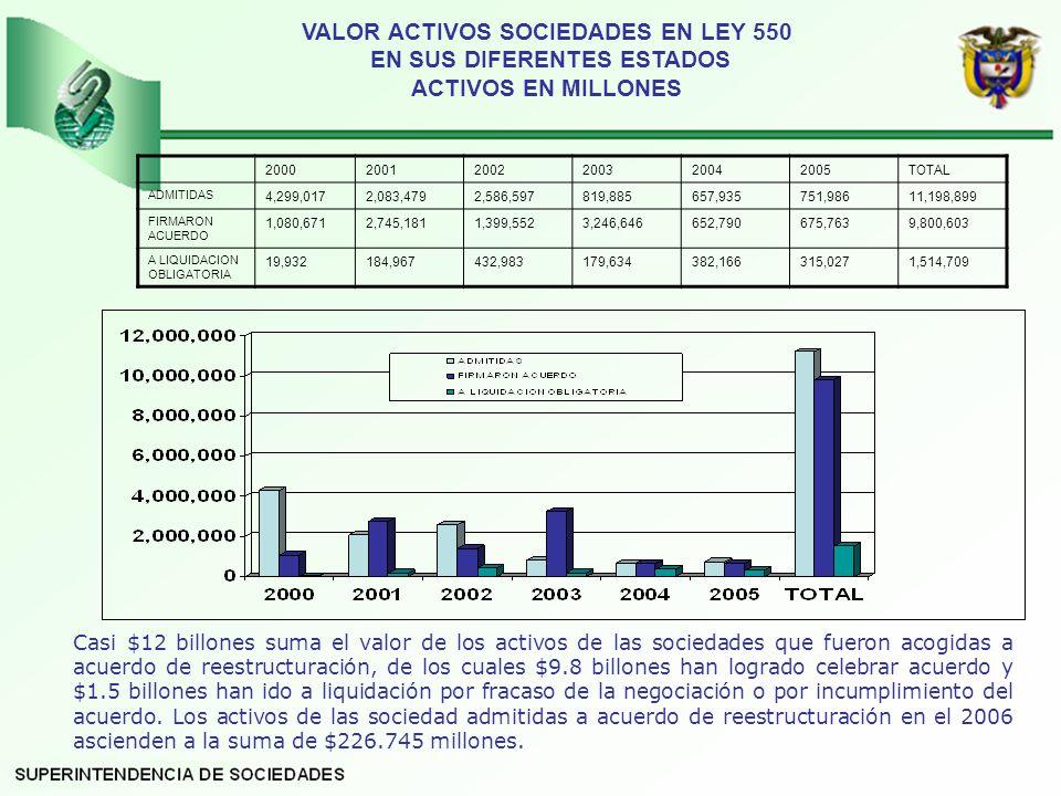 VALOR ACTIVOS SOCIEDADES EN LEY 550 EN SUS DIFERENTES ESTADOS ACTIVOS EN MILLONES