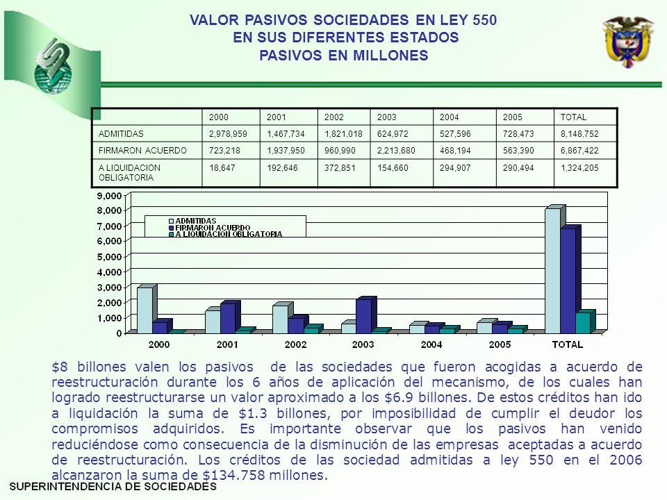 VALOR PASIVOS SOCIEDADES EN LEY 550 EN SUS DIFERENTES ESTADOS PASIVOS EN MILLONES
