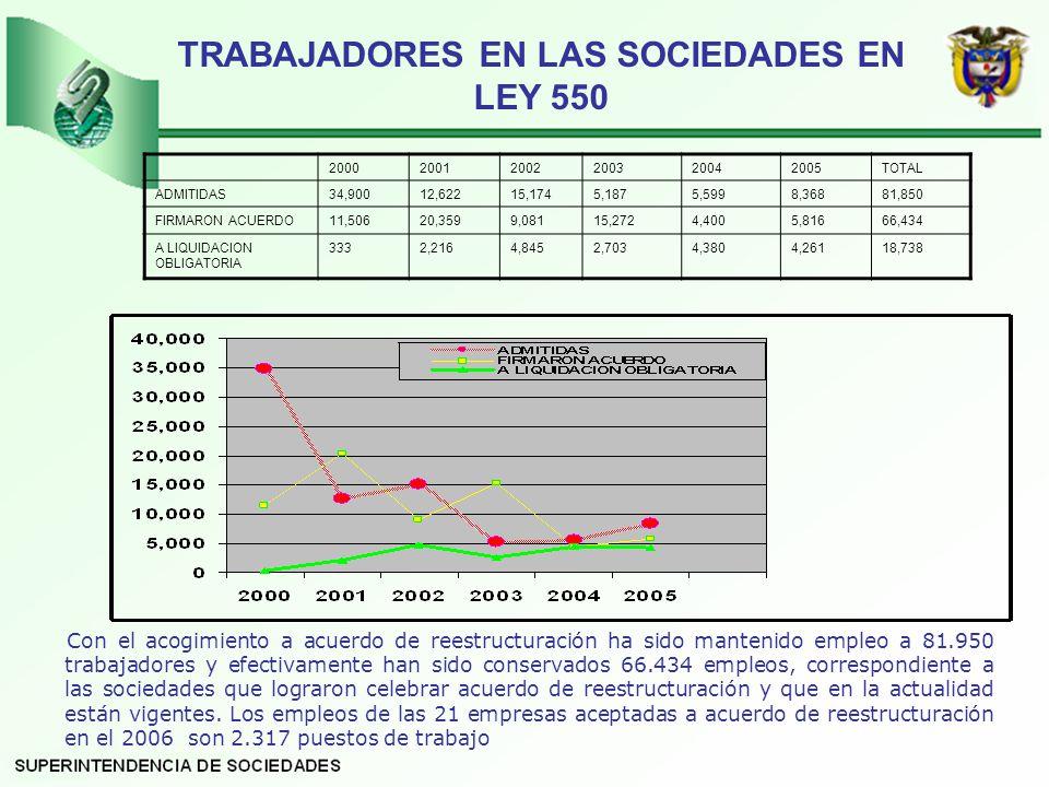 TRABAJADORES EN LAS SOCIEDADES EN LEY 550