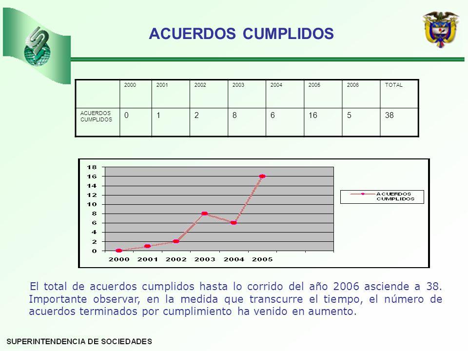 ACUERDOS CUMPLIDOS 2000. 2001. 2002. 2003. 2004. 2005. 2006. TOTAL. ACUERDOS CUMPLIDOS. 1.
