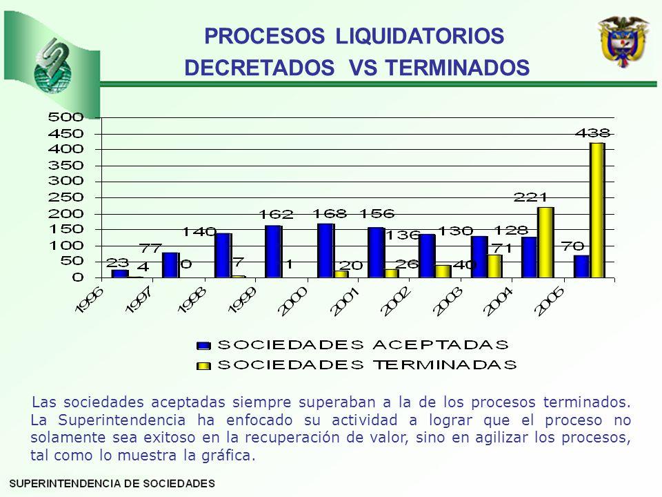 PROCESOS LIQUIDATORIOS DECRETADOS VS TERMINADOS