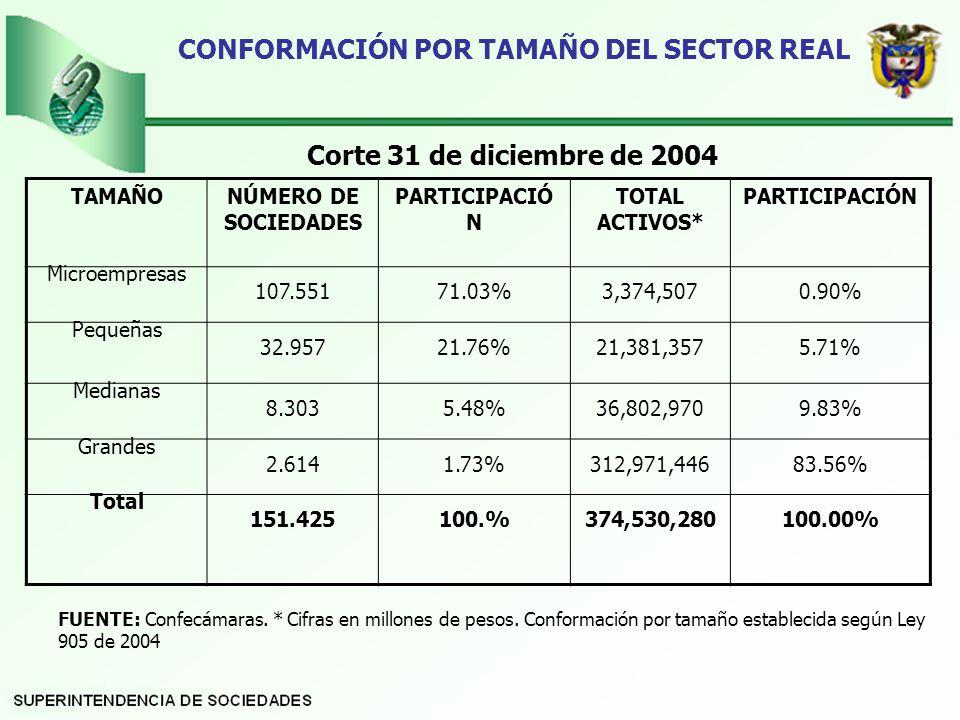 CONFORMACIÓN POR TAMAÑO DEL SECTOR REAL